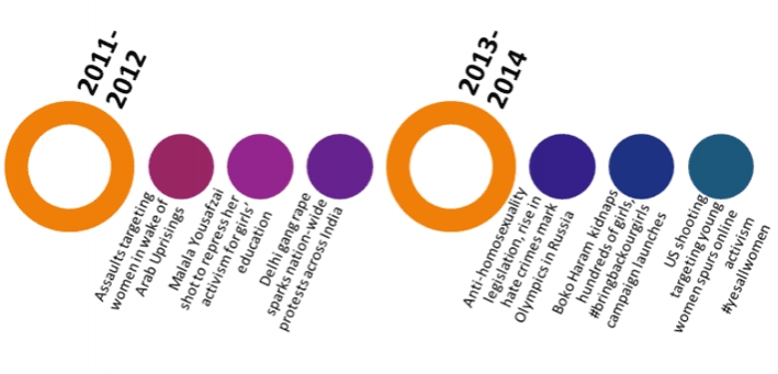 What next? A timeline of incidents that have inspired global activism against GBV (taken from CARE's global GBV strategy)