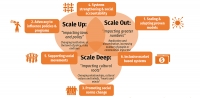 CARE's six pathways to achieving Impact at Scale