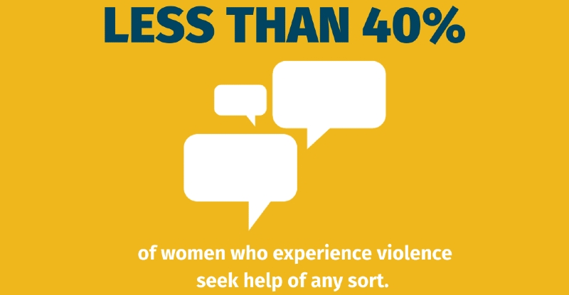 In the majority of countries with available data, less than 40% of women who experience violence seek help (source: UN Women)