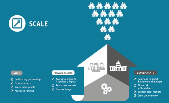 An infographic adapted from CARE's report Adding value to value chains: How to unlock the poverty-fighting potential of value chains